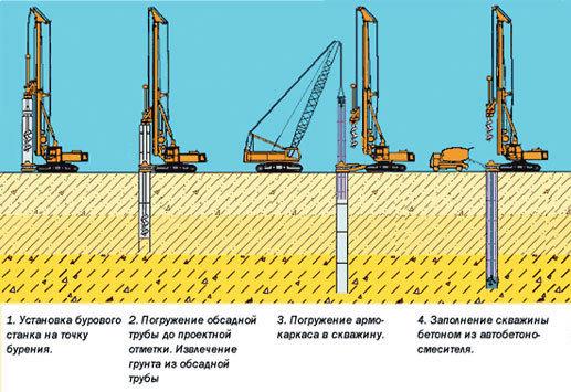 shema-processa-bereniy-skvagin-pod-fundament